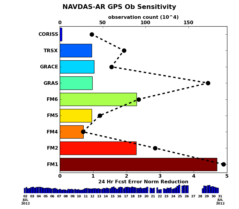 NRL_FNMOC_ops_navadj_ar_gsnn_summary_20120801